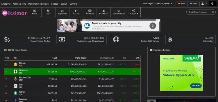 Kripto Para İzleme, Analiz ve Portföyünüzü Yönetmek için Pratik Bir Sistem